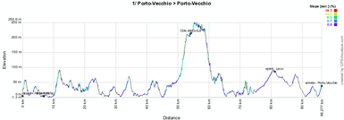 The stage profile of the first stage of the Critérium International 2012