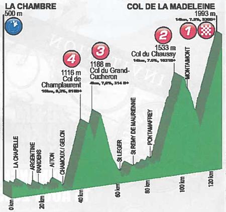 Profil cyclo Le Chaussy