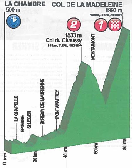 Profil cyclo Le Montvernier