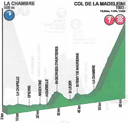 Profil cyclo Les Hurtières