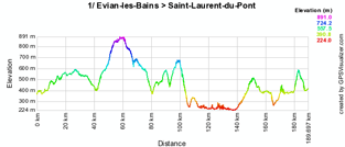 The stage profile of the first stage of the Critérium du Dauphiné 2010