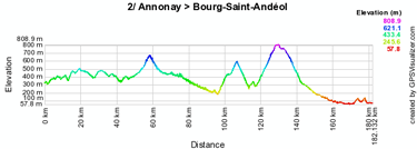 The stage profile of the second stage of the Critérium du Dauphiné 2010