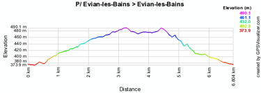 The stage profile of the prologue of the Critérium du Dauphiné 2010