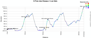 The profile of the fifth stage of the Critérium du Dauphiné 2011
