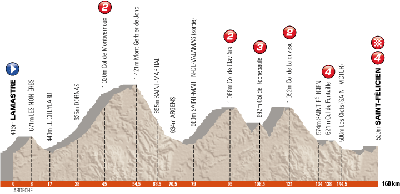 The profile of the 2nd stage