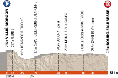 The profile of the 4th stage