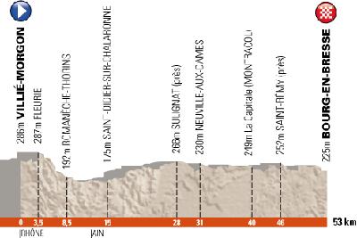 Het profiel van de 4de etappe