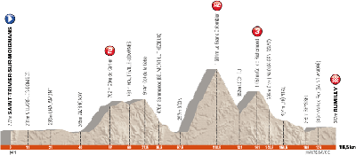 Het profiel van de 5ème etappe