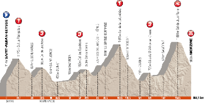 The profile of the 6th stage