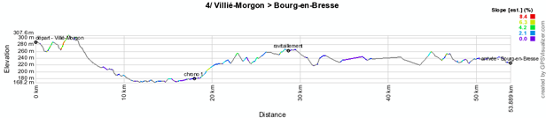 The profile of the fourth stage of the Critérium du Dauphiné 2012