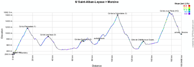 The profile of the sixth stage of the Critérium du Dauphiné 2012