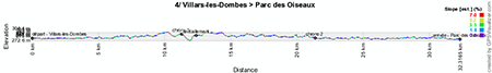 The profile of the fourth stage of the Critérium du Dauphiné 2013