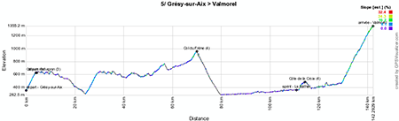 The profile of the fifth stage of the Critérium du Dauphiné 2013