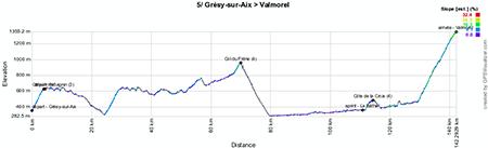 Het profiel van de vijfde etappe van het Critérium du Dauphiné 2013