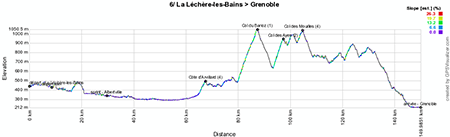 The profile of the sixth stage of the Critérium du Dauphiné 2013