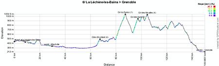 Het profiel van de zesde etappe van het Critérium du Dauphiné 2013