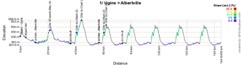 The profile of the first stage of the Critérium du Dauphiné 2015