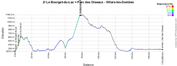 The profile of the second stage of the Critérium du Dauphiné 2015