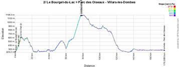 Het profiel van de tweede etappe van het Critérium du Dauphiné 2015