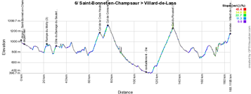 The profile of the sixth stage of the Critérium du Dauphiné 2015