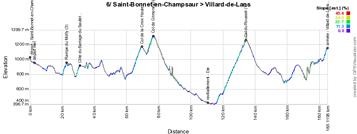 Het profiel van de zesde etappe van het Critérium du Dauphiné 2015