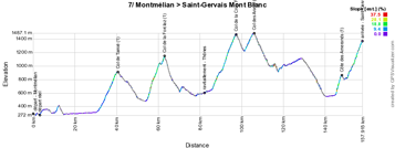 The profile of the seventh stage of the Critérium du Dauphiné 2015
