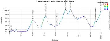 Het profiel van de zevende etappe van het Critérium du Dauphiné 2015