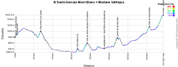 The profile of the eighth stage of the Critérium du Dauphiné 2015