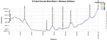 Het profiel van de achtste etappe van het Critérium du Dauphiné 2015
