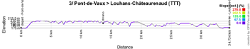 The profile of the 3rd stage of the Critérium du Dauphiné 2018