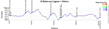 The stage profile of the 5th stage of the Critérium du Dauphiné 2019