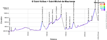 The stage profile of the 6th stage of the Critérium du Dauphiné 2019