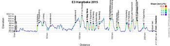 The profile of the Grand Prix E3 Harelbeke 2015