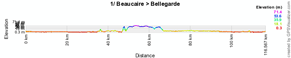 The profile of the stage Beaucaire > Bellegarde of the Etoile de Bessèges 2011