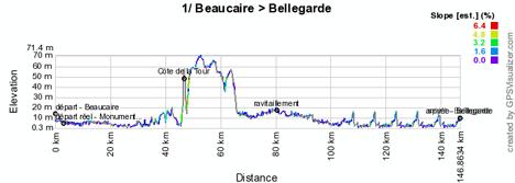 Le profil de l'étape 1 de l'Etoile de Bessèges 2012