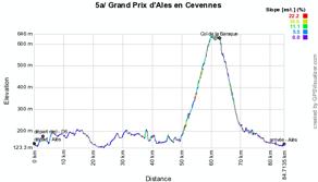 Le profil de l'étape 5a de l'Etoile de Bessèges 2012