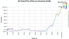 Le profil de l'étape 5b de l'Etoile de Bessèges 2012