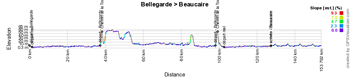 The profile of stage 1 of the Etoile de Bessèges 2015