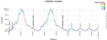 The profile of stage 4 of the Etoile de Bessèges 2015