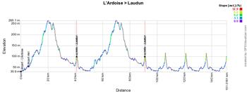 Het profiel van etappe 4 van de Etoile de Bessèges 2015