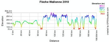 Het profiel van de Waalse Pijl 2010
