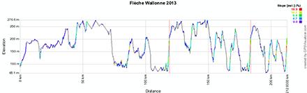 Le profil de la Fl�che Wallonne 2013
