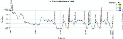 Le profil de la Flèche Wallonne 2014