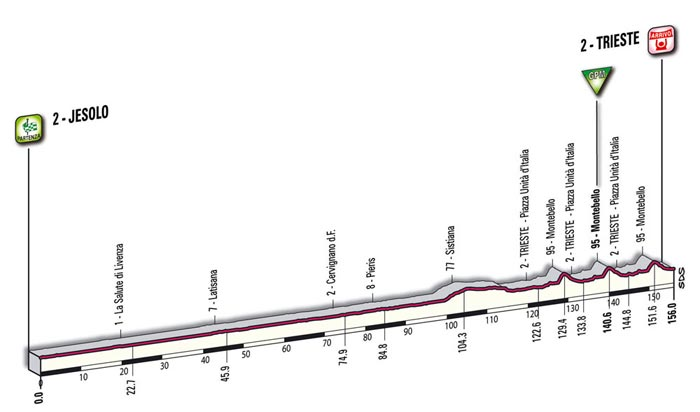 The mountain profile of the second stage - Jesolo > Trieste