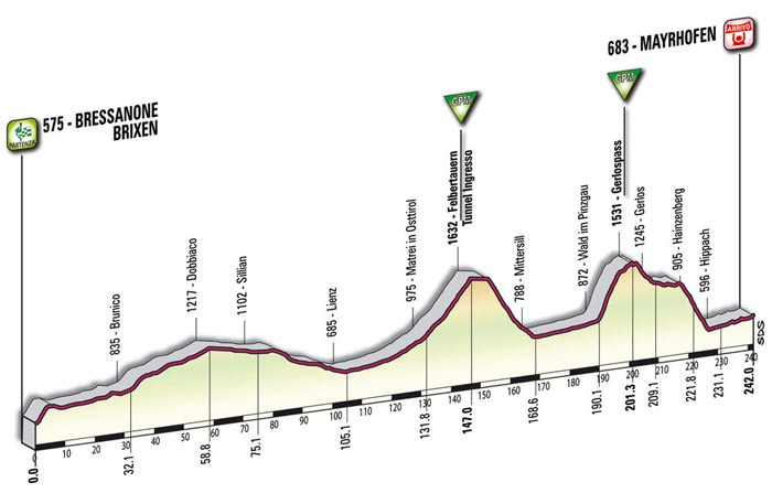 The mountain profile of the sixth stage - Bressanone/Brixen > Mayrhofen