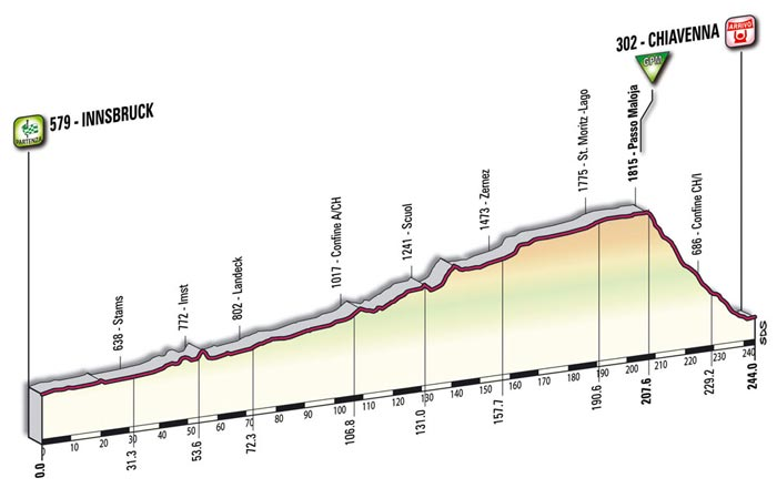 The mountain profile of the seventh stage - Innsbruck > Chiavenna