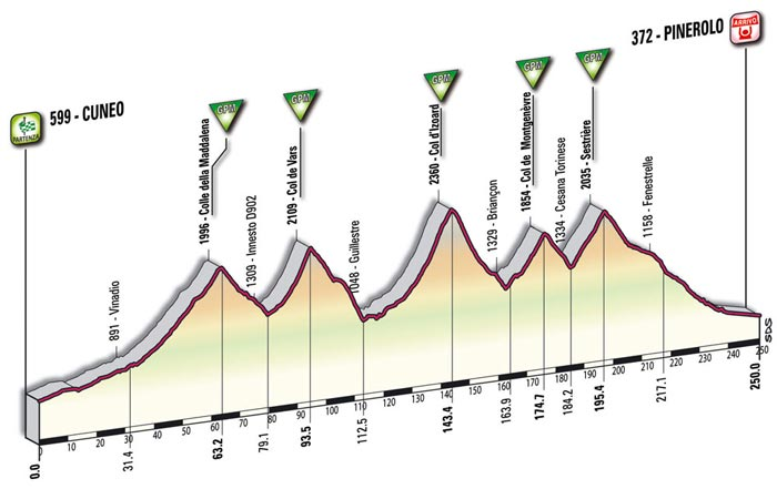 The mountain profile of the tenth stage - Cuneo > Pinerolo