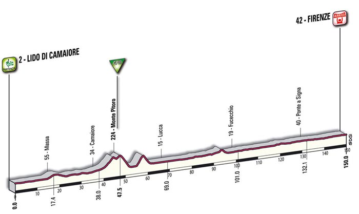 The mountain profile of the thirteenth stage - Lido di Camaiore > Firenze