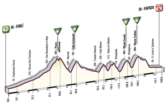 The mountain profile of the fifteenth stage - Forlì > Faenza
