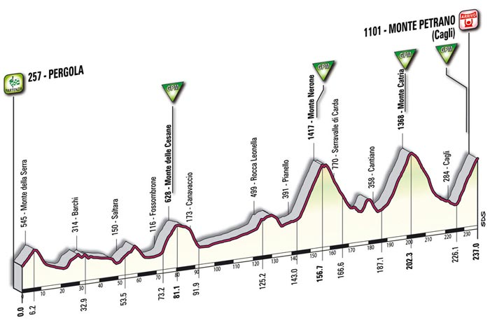 The mountain profile of the sixteenth stage - Pergola > Monte Petrano